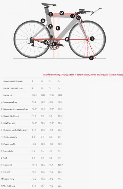 geometria roweru